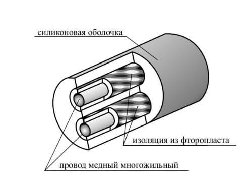фото термостойкого кабеля МГТФС - ТД Энергоприбор