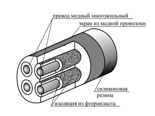 фото термостойкого кабеля МГТФЭФ - ТД Энергоприбор
